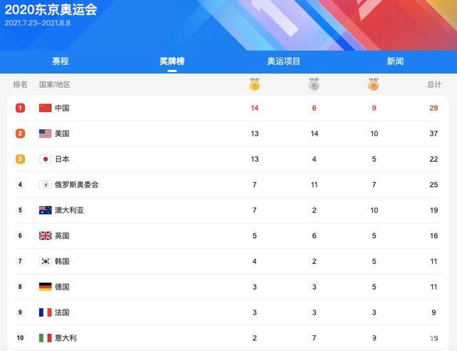 振奋人心!中国军团一天锁定四枚金牌,踩着日本队上位真解气