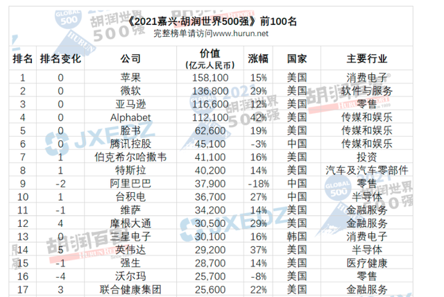2021胡润世界500强:阿里跌8200亿元成最大输家
